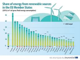 Renewable energy statistics - Statistics Explained